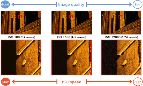 Cameras - ISO