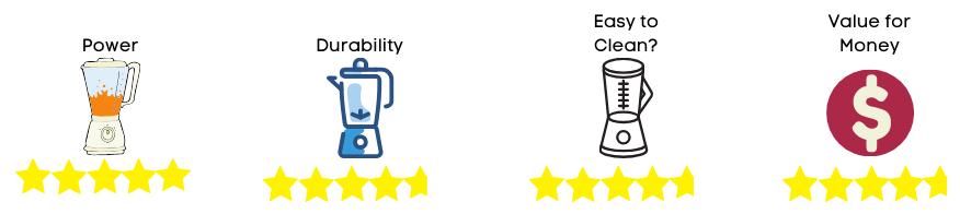blender rating 2