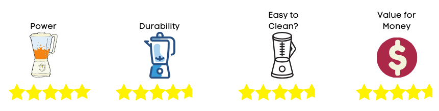 blender rating 3