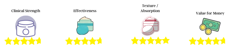 retinol rating 1
