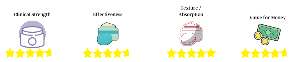 retinol rating 2