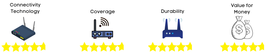 wifi router rating 1