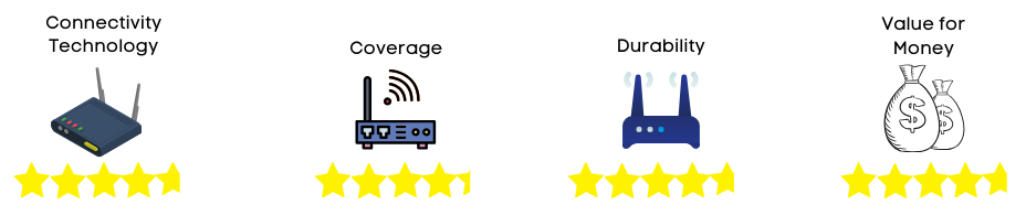 wifi router rating 3