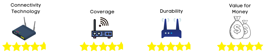 wifi router rating 4