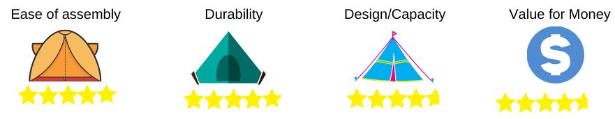 camping tent rating 3