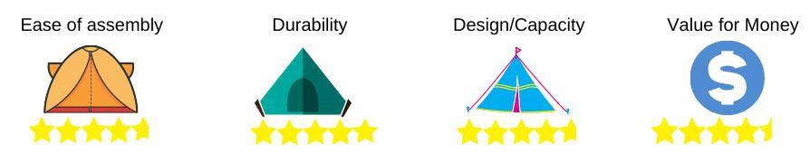 camping tent rating 4