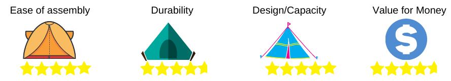 camping tent rating 5