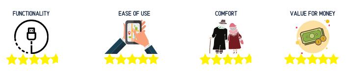 Elderly Gadget rating 1