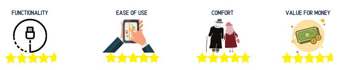 Elderly Gadget rating 2