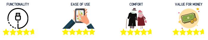 Elderly Gadget rating 3