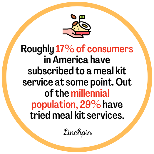 Meal Delivery - fact